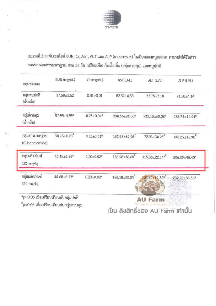 งานวิจัยเห็ดหลินจือแดง AU Farm 3